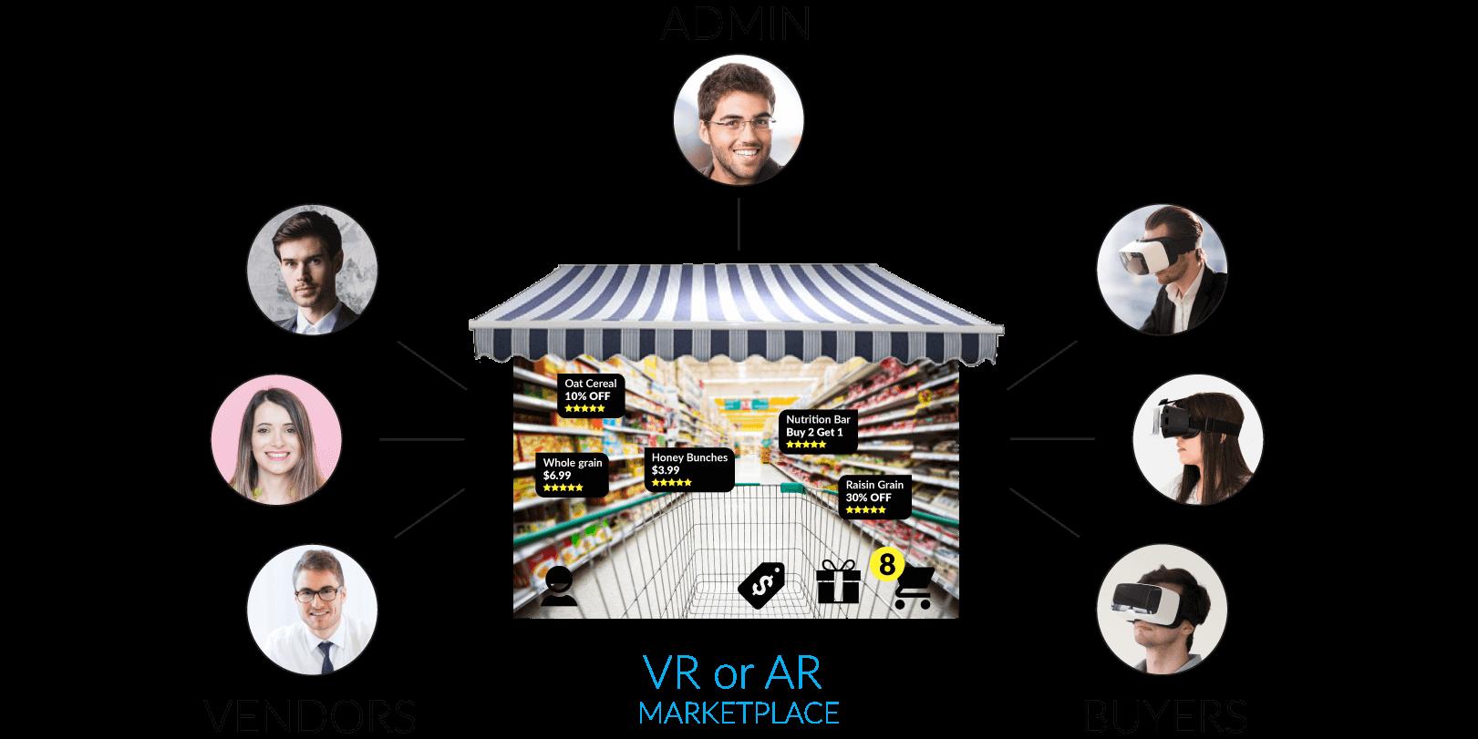 multivendor-graphic-virtual marketplace augmented marketplace - multivendor multi vendor software
