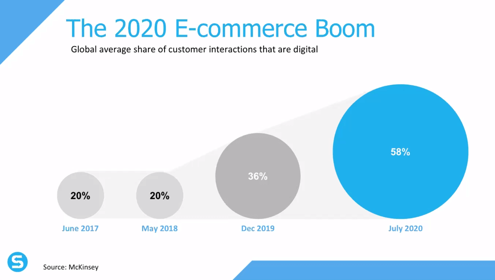 2020 e commerce boom shuup