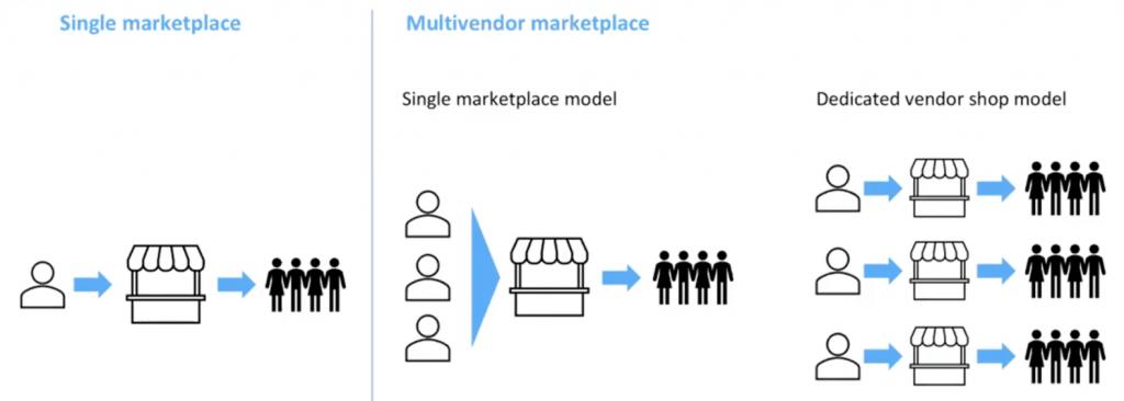 single vendor vs multivendor e-commerce - shuup